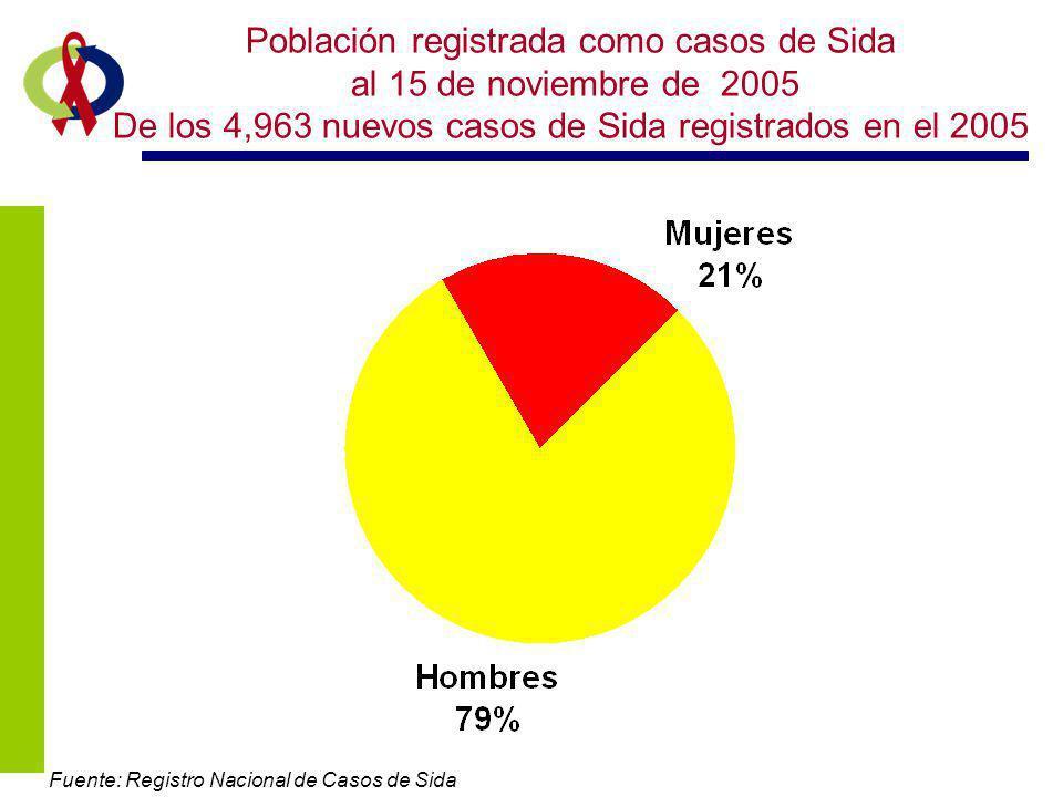 Población registrada como casos de Sida al 15 de noviembre de 2005 De los 4,963 nuevos casos de Sida registrados en el 2005 Fuente: Registro Nacional