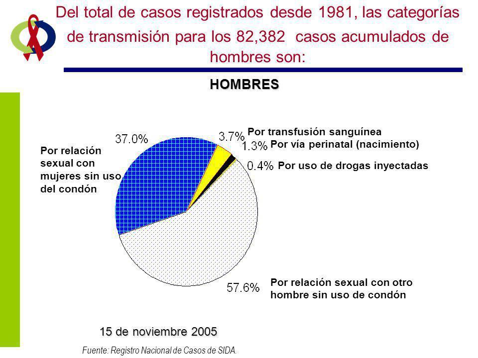 HOMBRES Fuente: Registro Nacional de Casos de SIDA. 15 de noviembre 2005 Del total de casos registrados desde 1981, las categorías de transmisión para