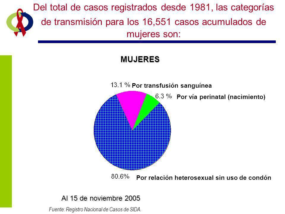 Del total de casos registrados desde 1981, las categorías de transmisión para los 16,551 casos acumulados de mujeres son: MUJERES Fuente: Registro Nac
