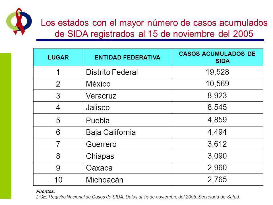 Los estados con el mayor número de casos acumulados de SIDA registrados al 15 de noviembre del 2005 Fuentes: DGE. Registro Nacional de Casos de SIDA.