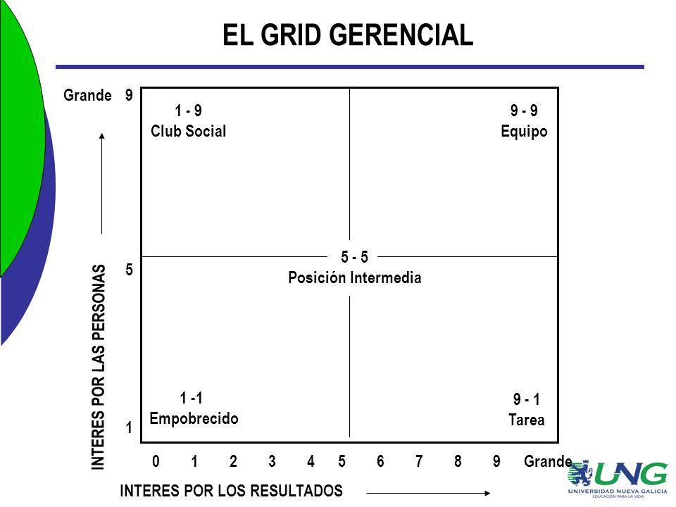 EL GRID GERENCIAL 5 - 5 Posición Intermedia 1 - 9 Club Social 1 -1 Empobrecido 9 - 1 Tarea 9 - 9 Equipo 1 9 0 1 2 3 4 5 6 7 8 9 Grande INTERES POR LOS