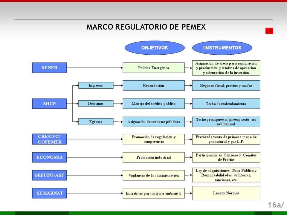 MARCO REGULATORIO DE PEMEX 16a/