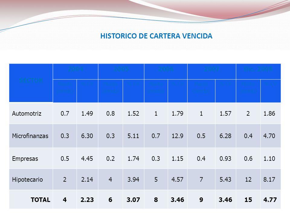 SECTOR 2004200520062007Dic. 2008 Monto (mmdp) % CVMonto (mmdp) % CVMonto (mmdp) % CVMonto (mmdp) % CVMonto (mmdp) % CV Automotriz0.71.490.81.5211.7911