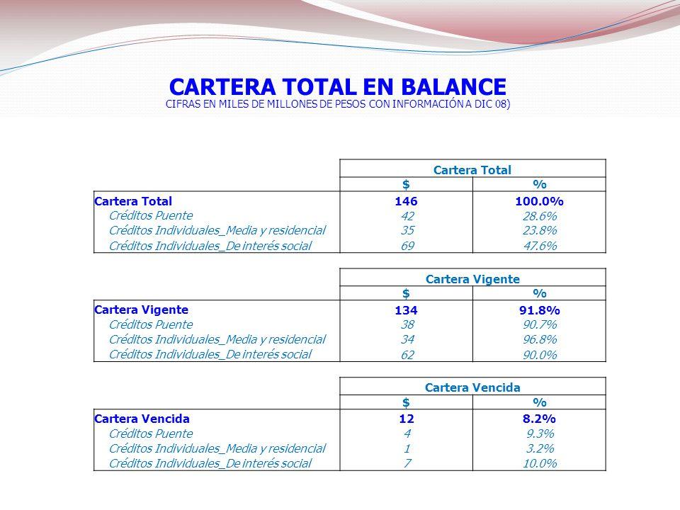 Cartera Total $% 146100.0% Créditos Puente 4228.6% Créditos Individuales_Media y residencial 3523.8% Créditos Individuales_De interés social 6947.6% C