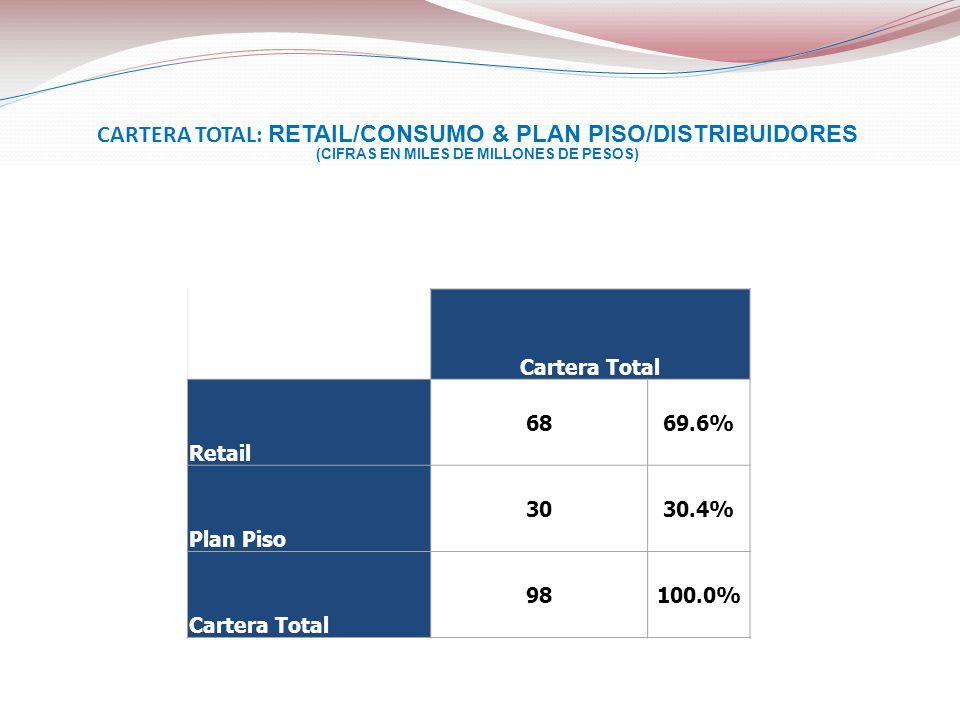 CARTERA TOTAL: RETAIL/CONSUMO & PLAN PISO/DISTRIBUIDORES (CIFRAS EN MILES DE MILLONES DE PESOS) Cartera Total Retail 6869.6% Plan Piso 3030.4% Cartera