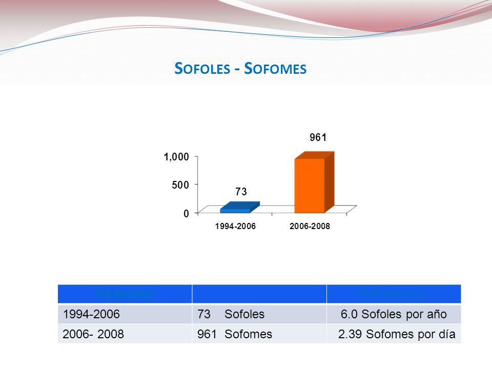 PERIODOPROMEDIO 1994-200673 Sofoles6.0 Sofoles por año 2006- 2008961 Sofomes 2.39 Sofomes por día S OFOLES - S OFOMES