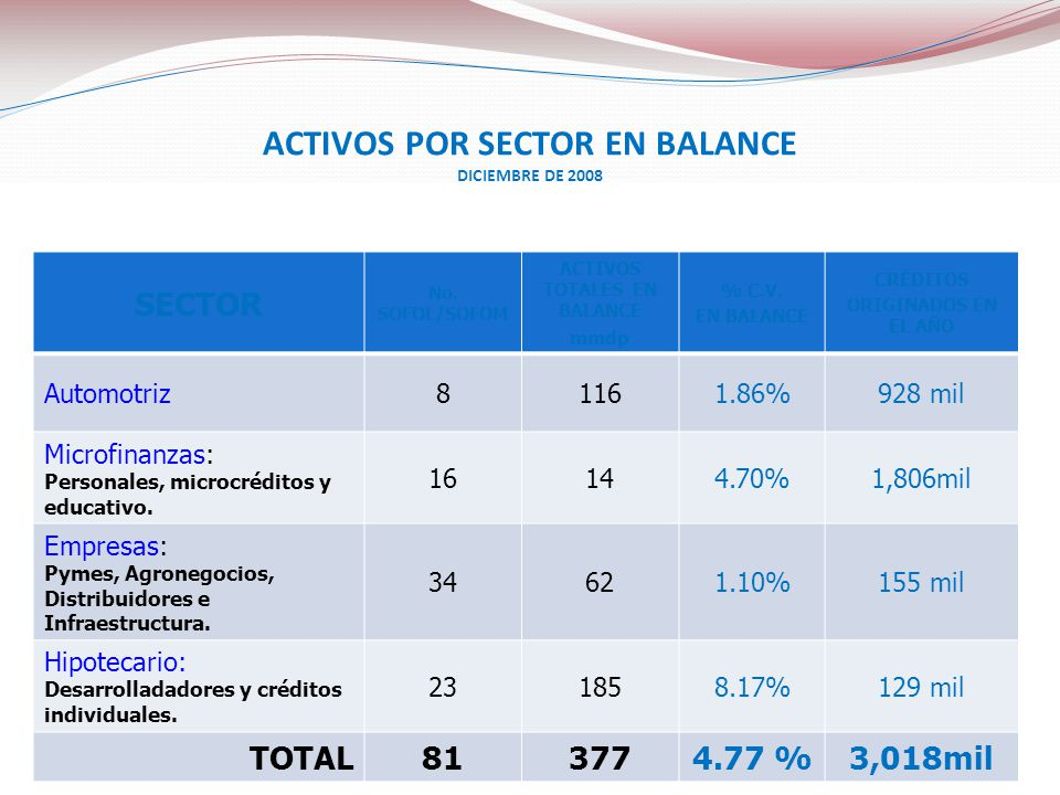 SECTOR No. SOFOL/SOFOM ACTIVOS TOTALES EN BALANCE mmdp % C.V. EN BALANCE CRÉDITOS ORIGINADOS EN EL AÑO Automotriz81161.86%928 mil Microfinanzas: Perso