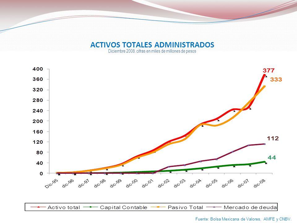 ACTIVOS TOTALES ADMINISTRADOS Diciembre 2008. cifras en miles de millones de pesos Fuente: Bolsa Mexicana de Valores, AMFE y CNBV.