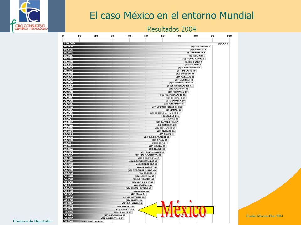 Cámara de Diputados Carlos Maroto Oct./2004 El caso México en el entorno Mundial Resultados 2004