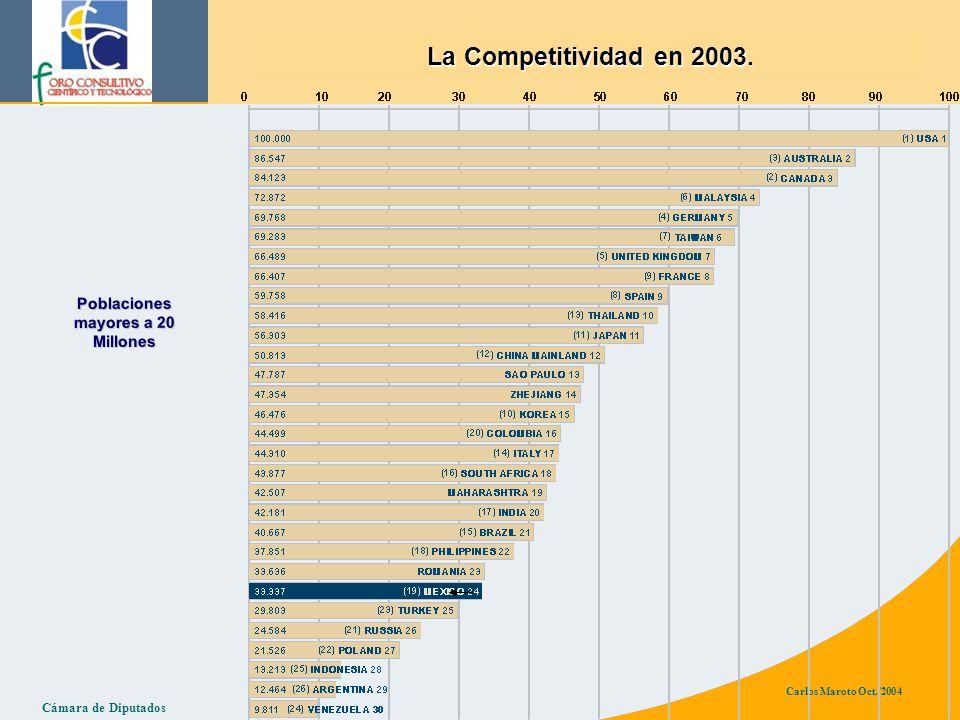 Cámara de Diputados Carlos Maroto Oct./2004 La Competitividad en 2003.
