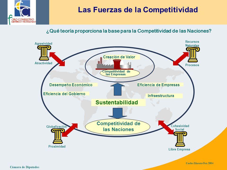 Cámara de Diputados Carlos Maroto Oct./2004 ¿Qué teoría proporciona la base para la Competitividad de las Naciones.