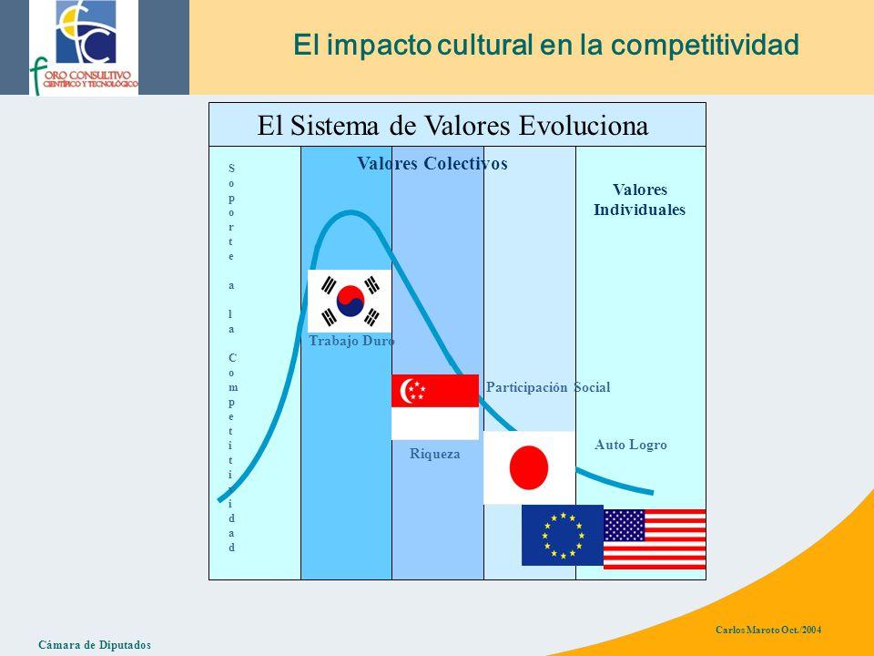 Cámara de Diputados Carlos Maroto Oct./2004 El impacto cultural en la competitividad Valores Colectivos Valores Individuales Trabajo Duro Riqueza Participación Social Auto Logro El Sistema de Valores Evoluciona Soporte a la CompetitividadSoporte a la Competitividad