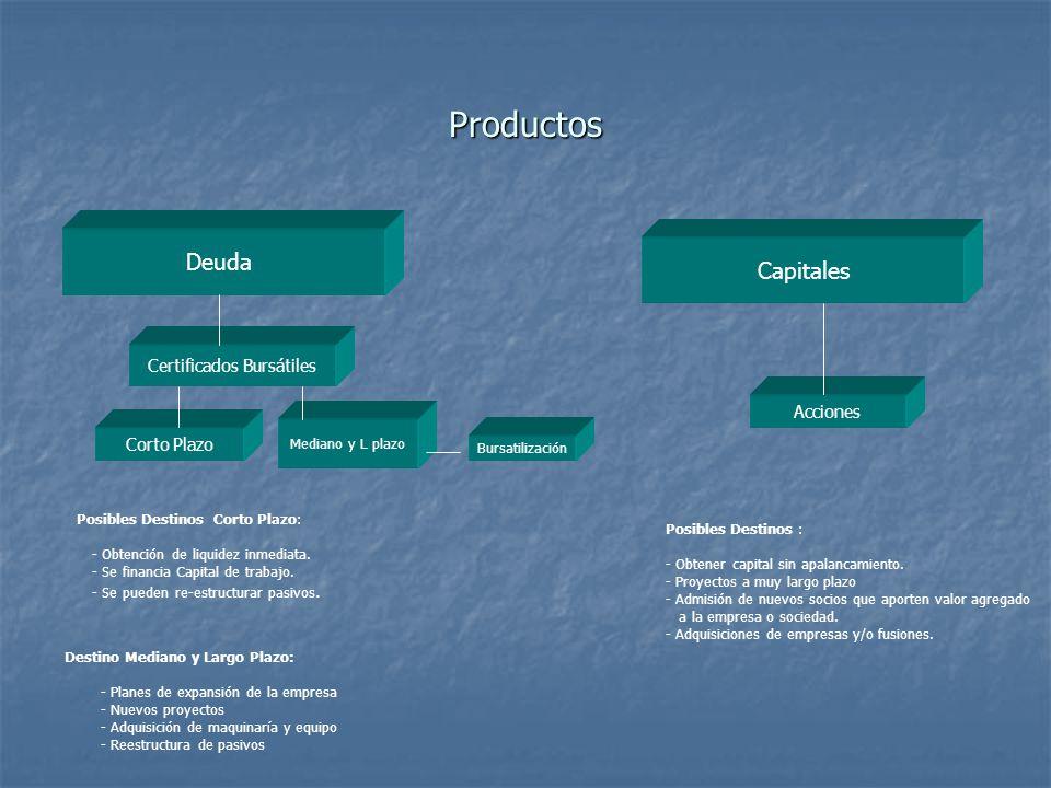 Productos Deuda Certificados Bursátiles Corto Plazo Mediano y L plazo Bursatilización Capitales Acciones Posibles Destinos Corto Plazo: - Obtención de liquidez inmediata.