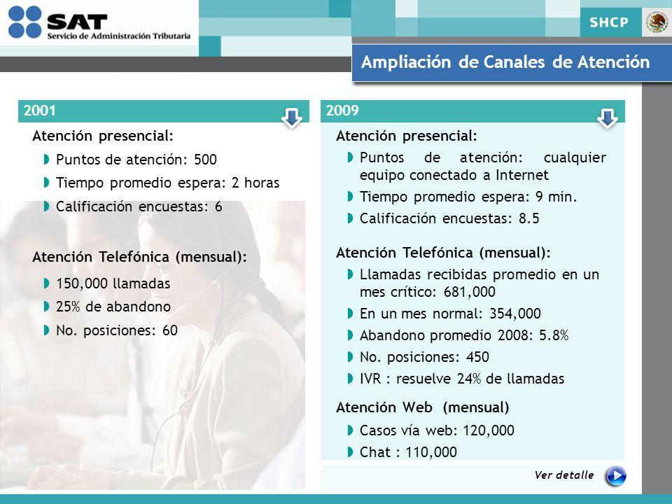 Ampliación de Canales de Atención 20012009 Atención presencial: Puntos de atención: 500 Tiempo promedio espera: 2 horas Calificación encuestas: 6 Atención Telefónica (mensual): 150,000 llamadas 25% de abandono No.