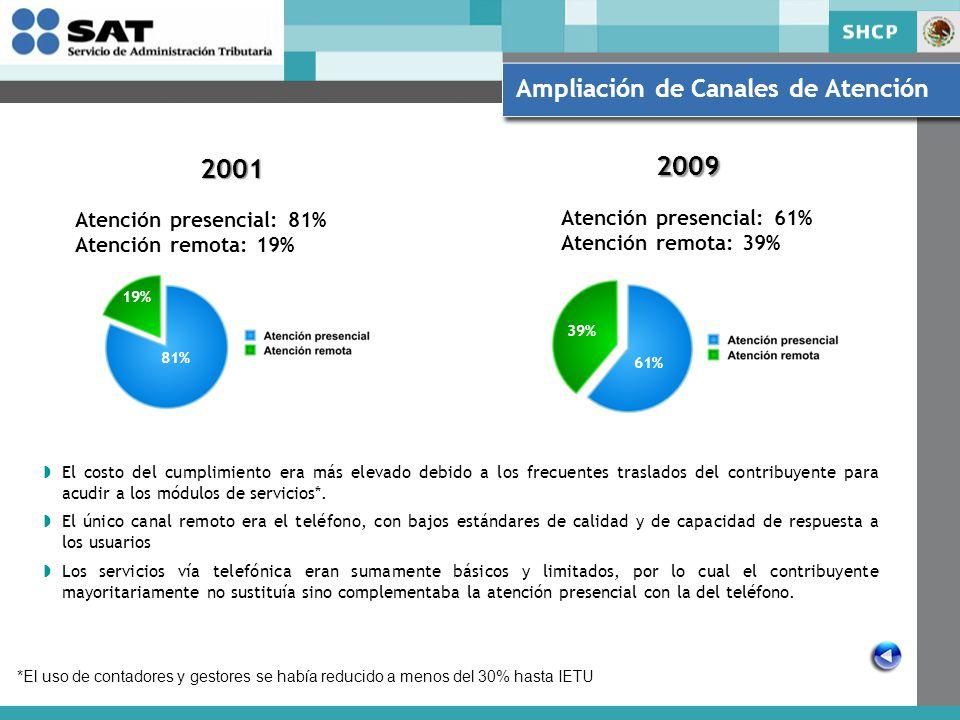 Atención presencial: 81% Atención remota: 19% Atención presencial: 61% Atención remota: 39% El costo del cumplimiento era más elevado debido a los frecuentes traslados del contribuyente para acudir a los módulos de servicios*.