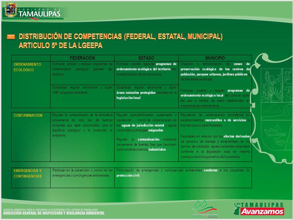 FEDERACIÓNESTADOMUNICIPIO ORDENAMIENTO ECOLOGICO Formular, aplicar y evaluar programas de ordenamiento ecológico general del territorio. Formular, exp