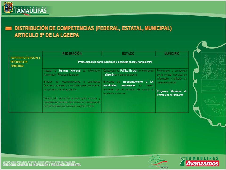 FEDERACIÓNESTADOMUNICIPIO PARTICIPACIÓN SOCIAL E INFORMACIÓN AMBIENTAL Promoción de la participación de la sociedad en materia ambiental.