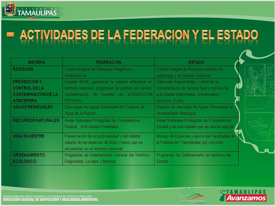 MATERIAFEDERACIÓNESTADO RESIDUOS Control Integral de Residuos Peligrosos y Radioactivos Control Integral de Residuos Sólidos No peligrosos y de Manejo Especial PREVENCIÓN Y CONTROL DE LA CONTAMINACIÓN DE LA ATMÓSFERA Expedir NOM, garantizar la calidad ambiental en territorio nacional, programas de gestión de calidad; contaminación de fuentes de JURIDICCION FEDERAL Particulas Suspendidas; control de la contaminación de fuentes fijas y móviles de actividades industriales, comerciales y servicios.