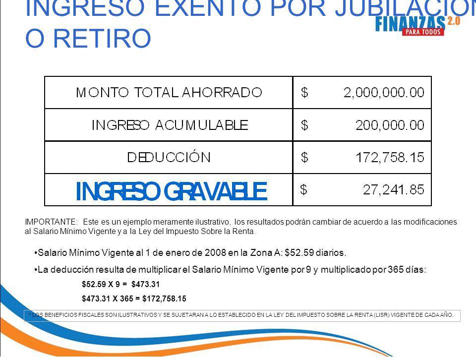 Salario Mínimo Vigente al 1 de enero de 2008 en la Zona A: $52.59 diarios. La deducción resulta de multiplicar el Salario Mínimo Vigente por 9 y multi