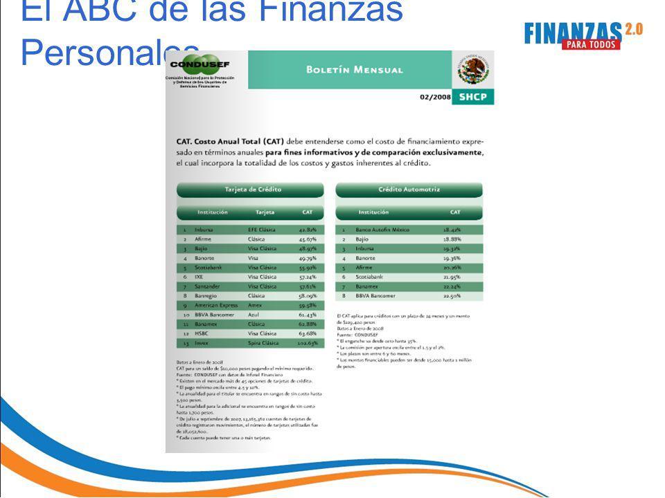 El ABC de las Finanzas Personales