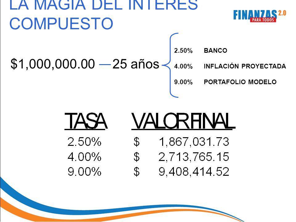 LA MAGIA DEL INTERES COMPUESTO $1,000,000.00 25 años 2.50%BANCO 4.00% INFLACIÓN PROYECTADA 9.00%PORTAFOLIO MODELO