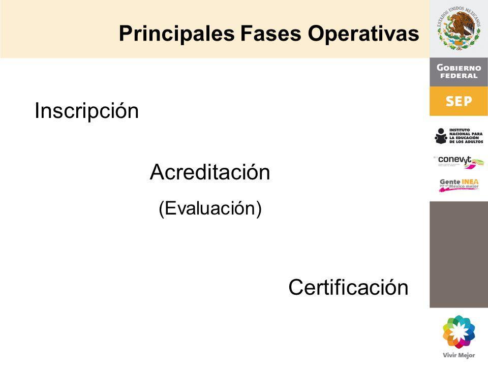 Principales Fases Operativas Inscripción Acreditación (Evaluación) Certificación