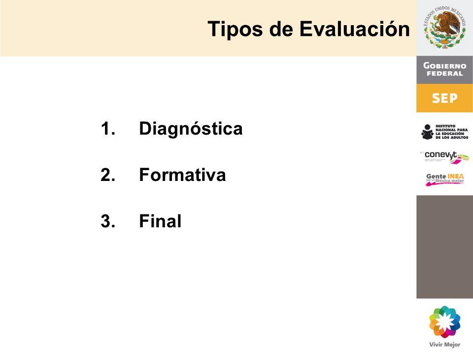 1.Diagnóstica 2.Formativa 3.Final Tipos de Evaluación