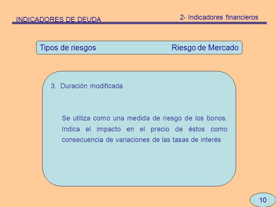10 Tipos de riesgos Riesgo de Mercado 3. Duración modificada Se utiliza como una medida de riesgo de los bonos. Indica el impacto en el precio de ésto