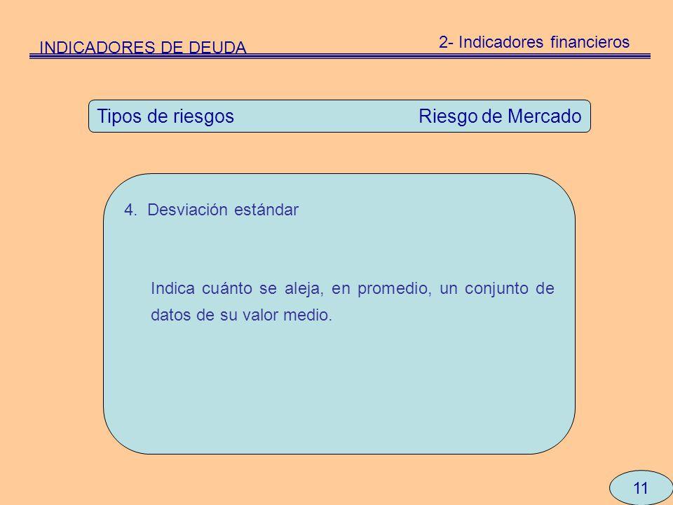 11 Tipos de riesgos Riesgo de Mercado 4. Desviación estándar Indica cuánto se aleja, en promedio, un conjunto de datos de su valor medio. INDICADORES