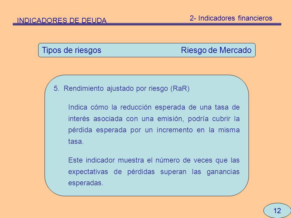 12 Tipos de riesgos Riesgo de Mercado 5. Rendimiento ajustado por riesgo (RaR) Indica cómo la reducción esperada de una tasa de interés asociada con u