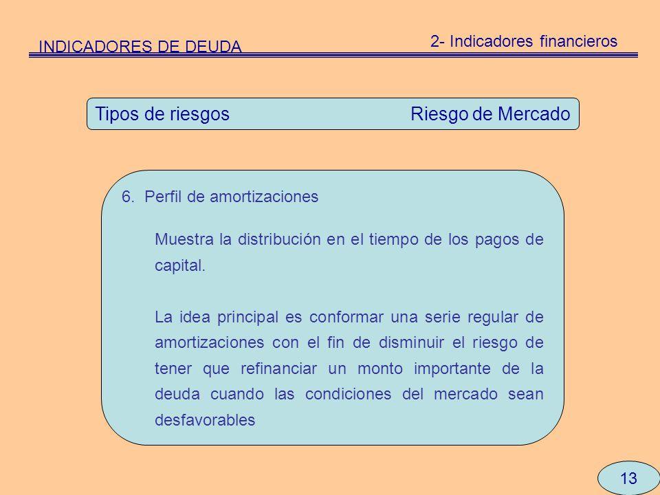 13 Tipos de riesgos Riesgo de Mercado 6. Perfil de amortizaciones Muestra la distribución en el tiempo de los pagos de capital. La idea principal es c