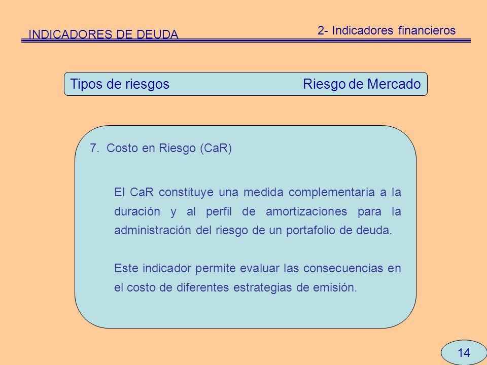 14 Tipos de riesgos Riesgo de Mercado 7. Costo en Riesgo (CaR) El CaR constituye una medida complementaria a la duración y al perfil de amortizaciones
