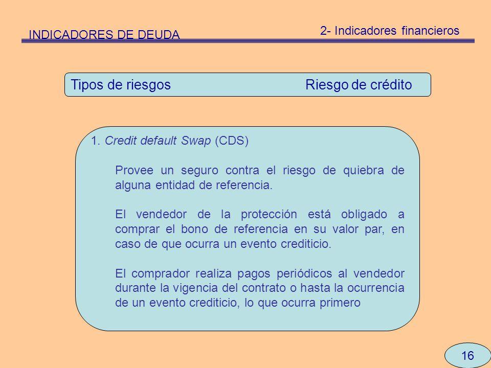 16 Tipos de riesgos Riesgo de crédito 1. Credit default Swap (CDS) Provee un seguro contra el riesgo de quiebra de alguna entidad de referencia. El ve