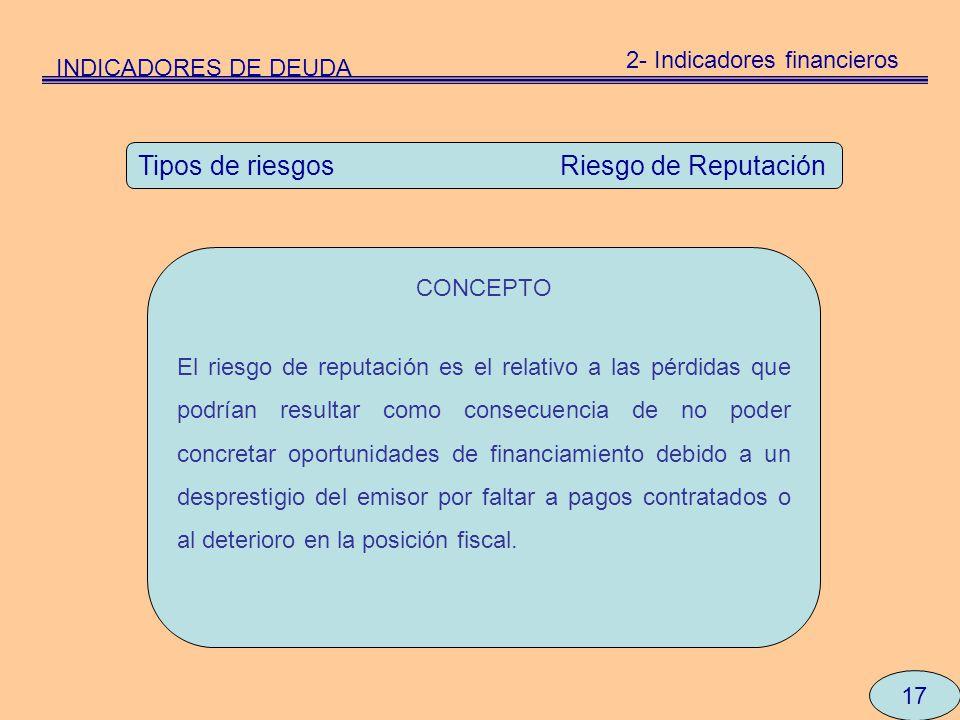 17 Tipos de riesgos Riesgo de Reputación CONCEPTO El riesgo de reputación es el relativo a las pérdidas que podrían resultar como consecuencia de no p