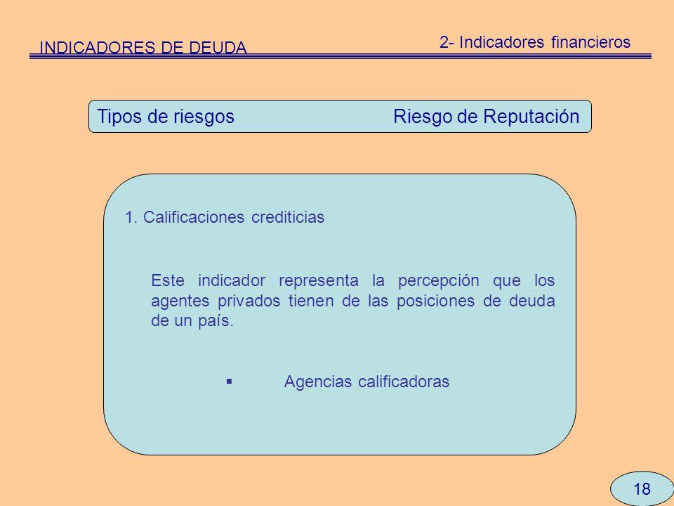 18 Tipos de riesgos Riesgo de Reputación 1. Calificaciones crediticias Este indicador representa la percepción que los agentes privados tienen de las