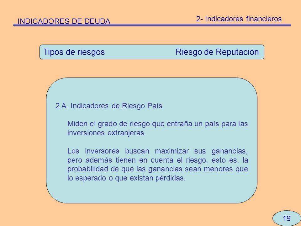 19 Tipos de riesgos Riesgo de Reputación 2 A. Indicadores de Riesgo País Miden el grado de riesgo que entraña un país para las inversiones extranjeras