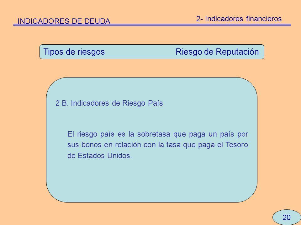 20 Tipos de riesgos Riesgo de Reputación 2 B. Indicadores de Riesgo País El riesgo país es la sobretasa que paga un país por sus bonos en relación con