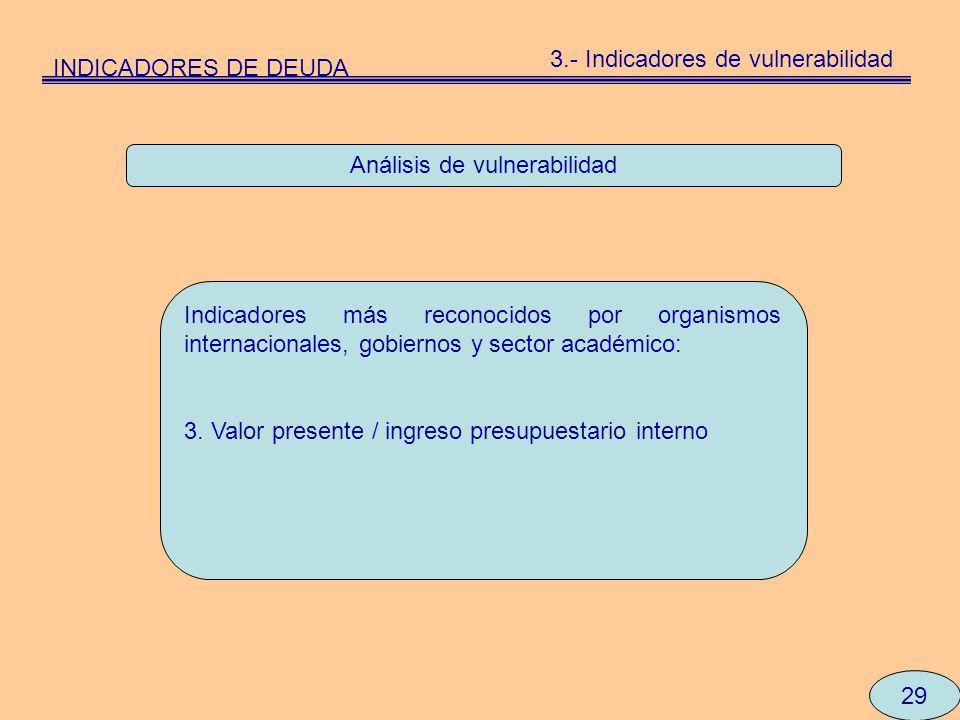 Análisis de vulnerabilidad Indicadores más reconocidos por organismos internacionales, gobiernos y sector académico: 3. Valor presente / ingreso presu