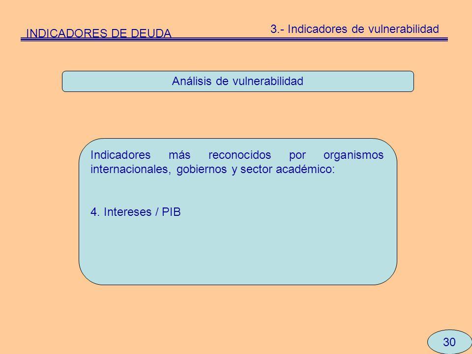 Análisis de vulnerabilidad Indicadores más reconocidos por organismos internacionales, gobiernos y sector académico: 4. Intereses / PIB 30 INDICADORES