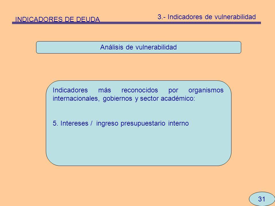 Análisis de vulnerabilidad Indicadores más reconocidos por organismos internacionales, gobiernos y sector académico: 5. Intereses / ingreso presupuest