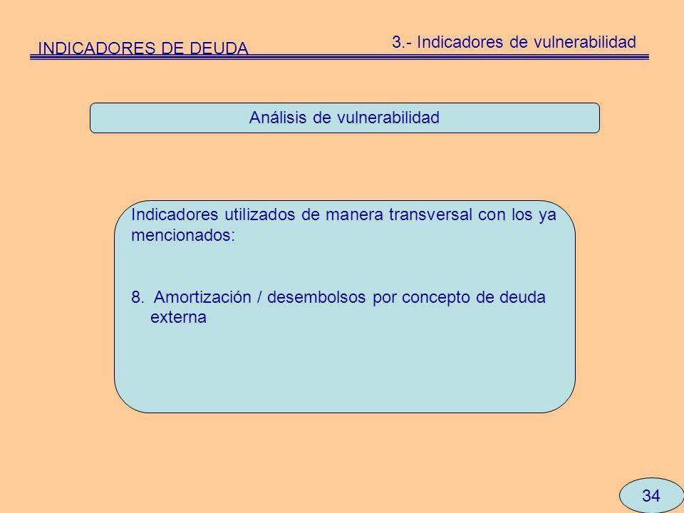 Análisis de vulnerabilidad Indicadores utilizados de manera transversal con los ya mencionados: 8. Amortización / desembolsos por concepto de deuda ex