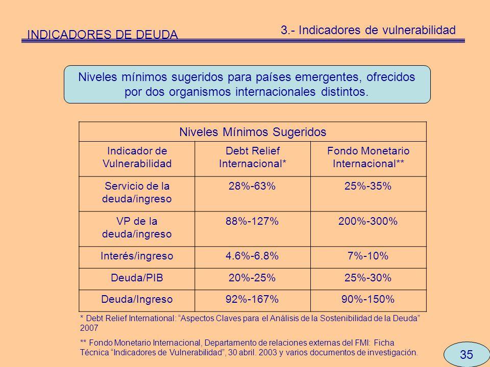 Niveles mínimos sugeridos para países emergentes, ofrecidos por dos organismos internacionales distintos. 35 Niveles Mínimos Sugeridos Indicador de Vu