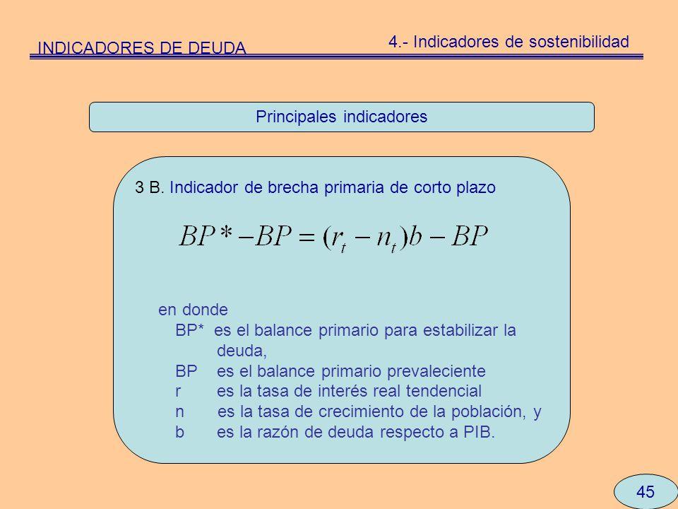 Principales indicadores 45 3 B. Indicador de brecha primaria de corto plazo en donde BP* es el balance primario para estabilizar la deuda, BP es el ba