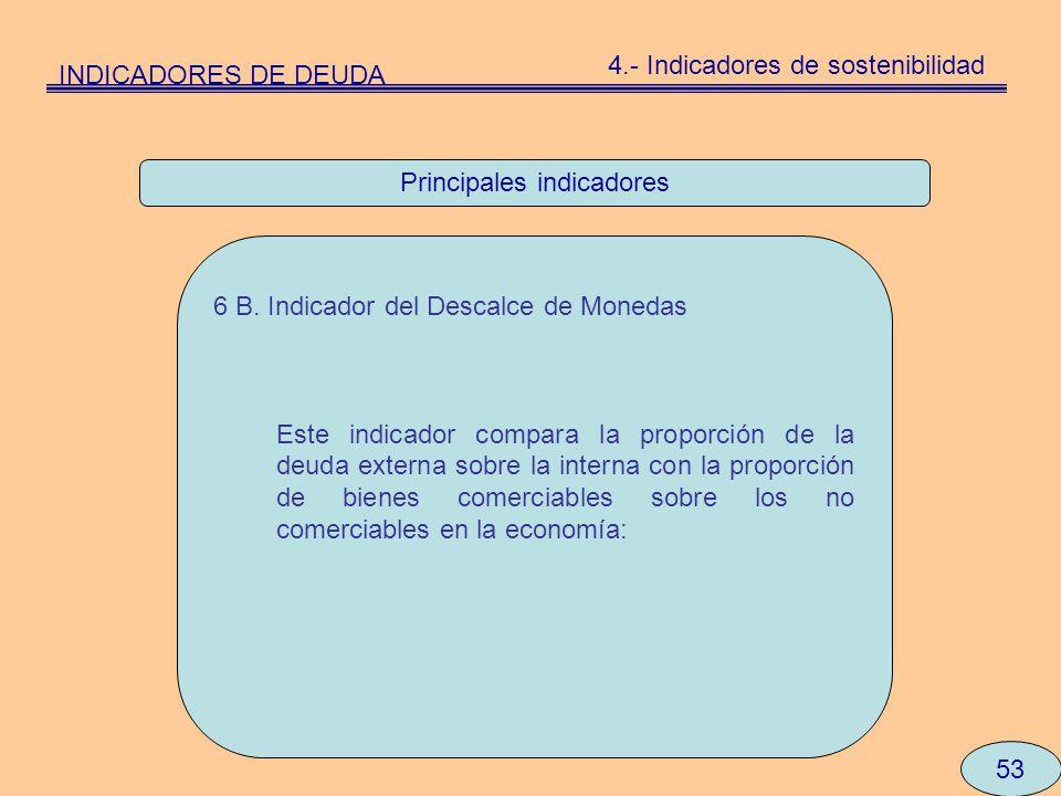 Principales indicadores 53 6 B. Indicador del Descalce de Monedas Este indicador compara la proporción de la deuda externa sobre la interna con la pro
