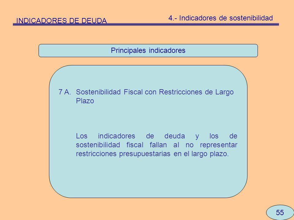 Principales indicadores 55 7 A.Sostenibilidad Fiscal con Restricciones de Largo Plazo Los indicadores de deuda y los de sostenibilidad fiscal fallan a