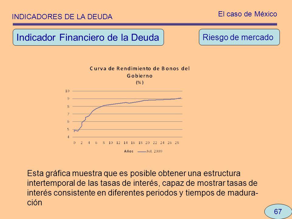 INDICADORES DE LA DEUDA El caso de México 67 Riesgo de mercado Indicador Financiero de la Deuda Esta gráfica muestra que es posible obtener una estruc