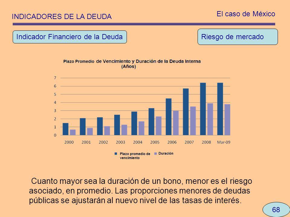 INDICADORES DE LA DEUDA El caso de México 68 Riesgo de mercado Indicador Financiero de la Deuda Cuanto mayor sea la duración de un bono, menor es el r