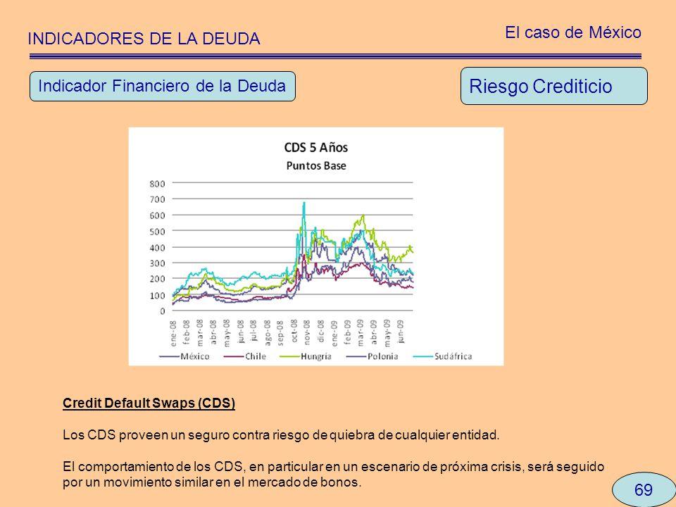 INDICADORES DE LA DEUDA El caso de México 69 Riesgo Crediticio Indicador Financiero de la Deuda Credit Default Swaps (CDS) Los CDS proveen un seguro c