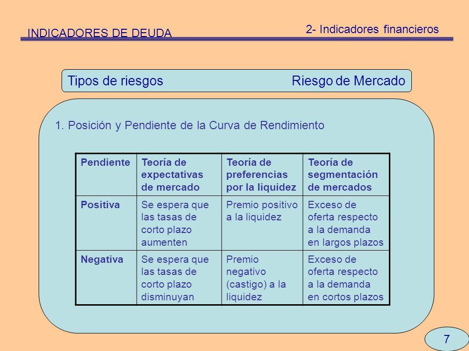 7 Tipos de riesgos Riesgo de Mercado 1. Posición y Pendiente de la Curva de Rendimiento INDICADORES DE DEUDA 2- Indicadores financieros PendienteTeorí