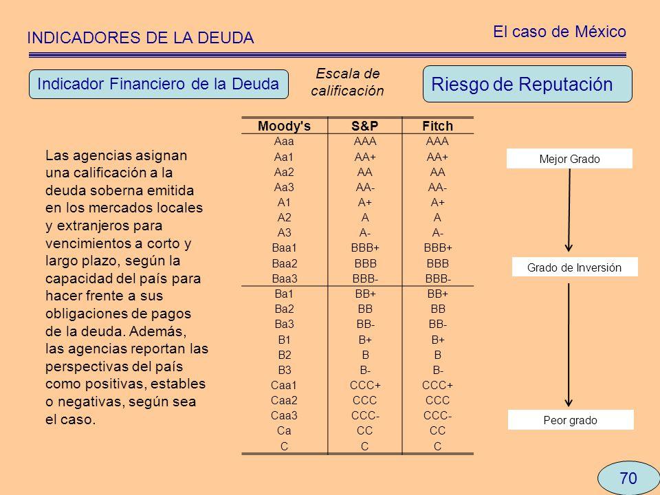 INDICADORES DE LA DEUDA El caso de México 70 Riesgo de Reputación Indicador Financiero de la Deuda Moody'sS&PFitch AaaAAA Aa1AA+ Aa2AA Aa3AA- A1A+ A2A